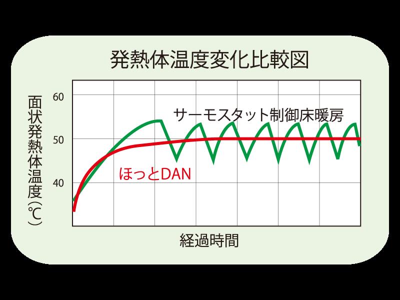 発熱体温度変化比較図