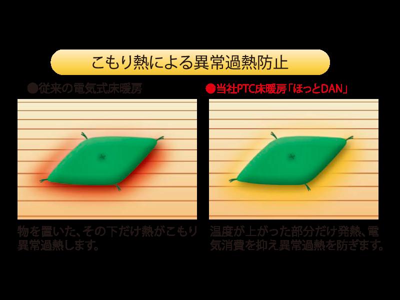 サーミスタなどのセンサでの制御方法だと、センサのある点で温度制御を行っているため、センサが感知していない部分での、こもり熱(閉寒温度)が上昇して、低温やけどを起こすおそれがあります。  「ほっとDAN」では、面全体がセンサの役割をしているため、自己過熱抑制機能が機能し、一定の温度以上に上がらなくなり、低温やけどや異常過熱の心配がなくなります。