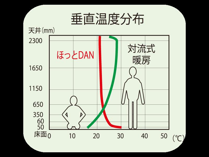 垂直温度分布図